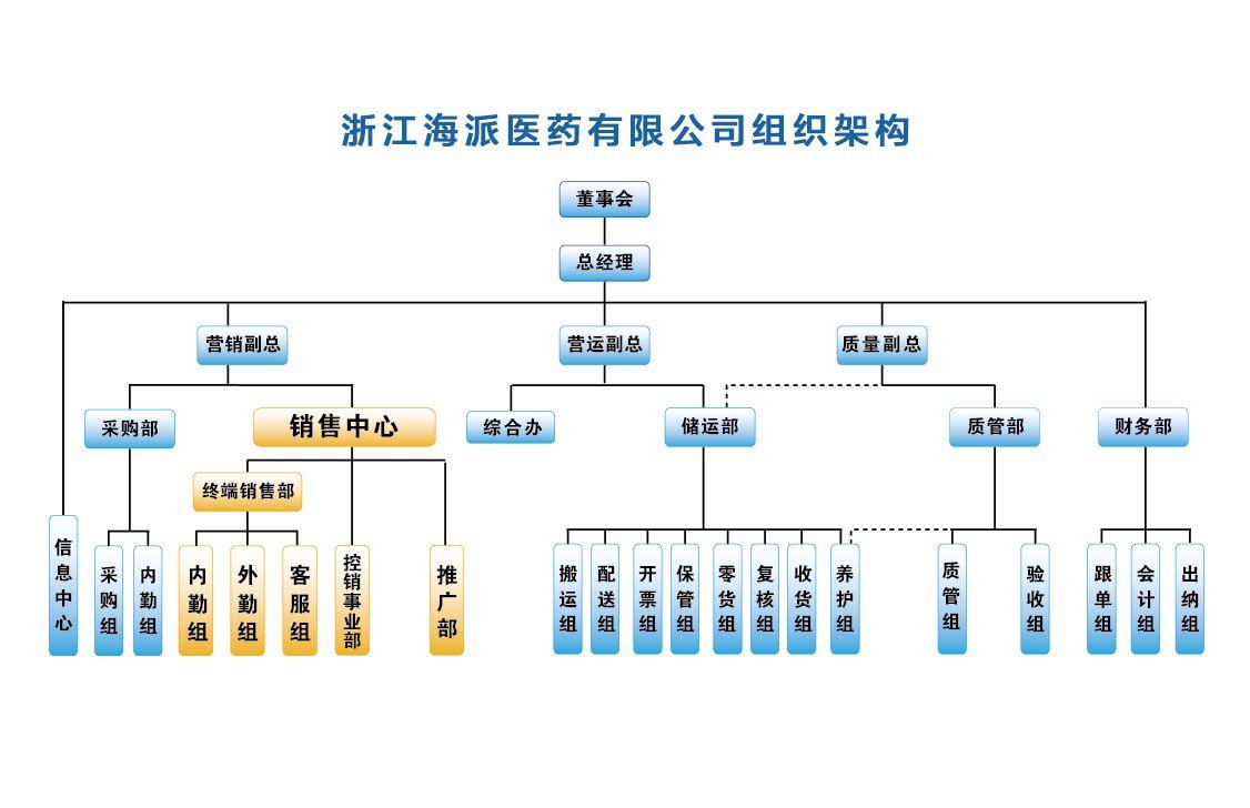 学校的组织结构框架图